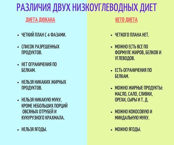 Дюкан Диета Отзывы Диетологов.